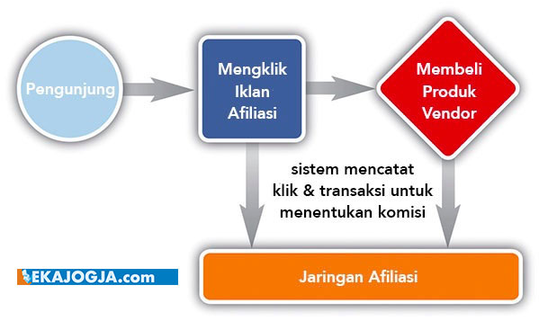Skema affiliate marketing pemasaran afiliasi